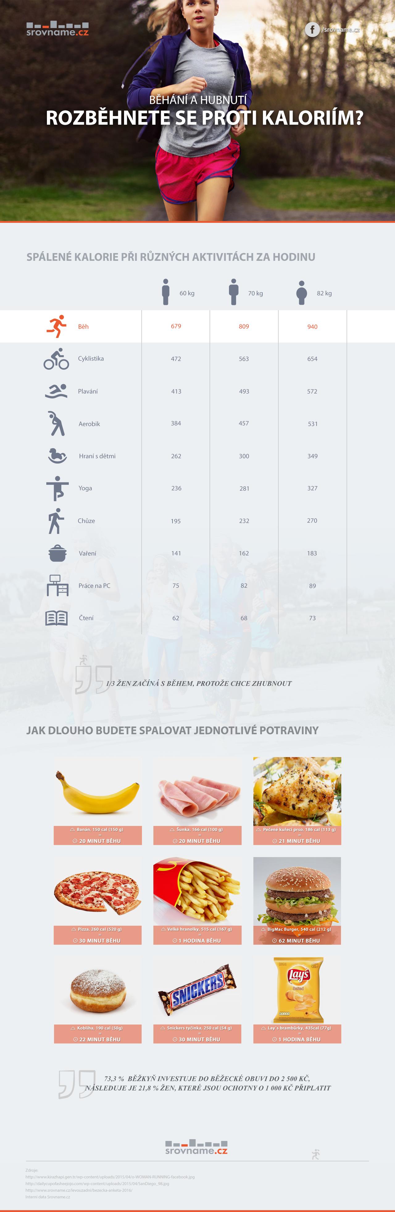 Běhání a hubnutí - infografika