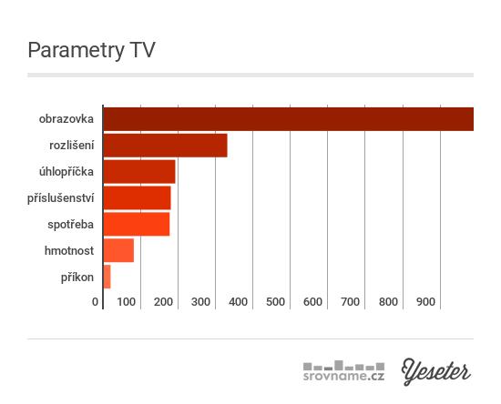 04-televize-parametry
