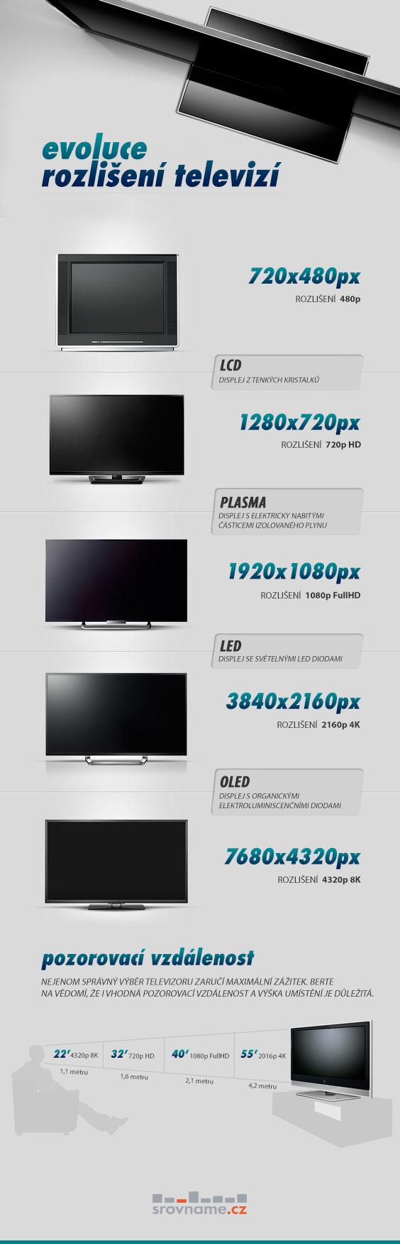 infografika televize obrazovky a rozlišení
