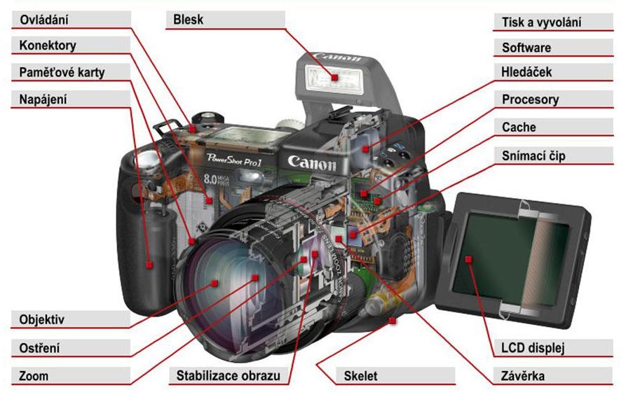 Součásti digitálního fotoaparátu